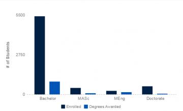 Enrolment & Degrees Awared